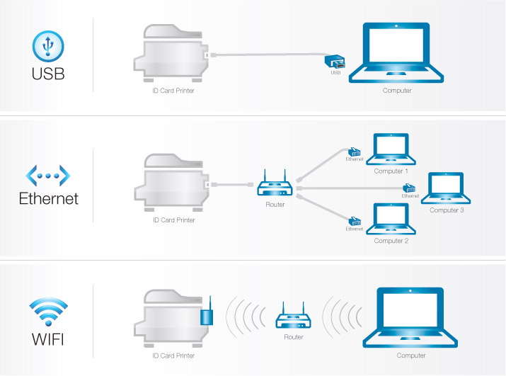 Demonstrating USB, Ethernet, or Wifi connection types for printers